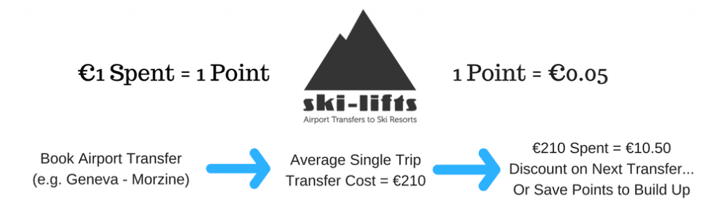 Ski-Lifts Loyalty Points
